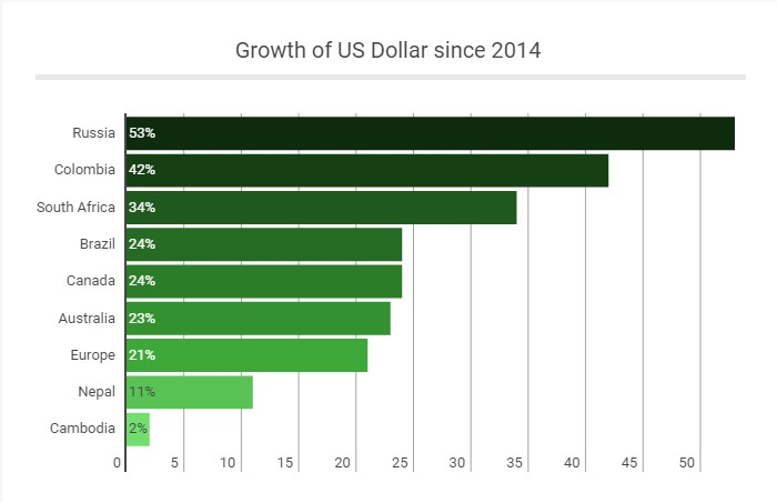 01-growth-of-us-dollar-since-2014