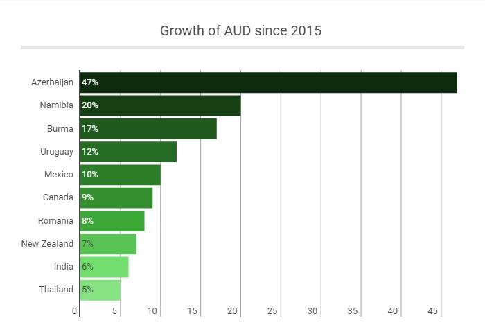 AUD - Growth Chart