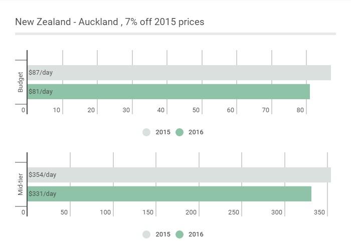 AUD: New Zealand - Auckland
