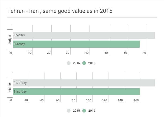 CAD: Tehran - Iran