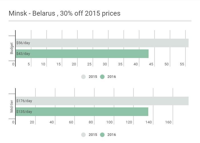CAD: Minsk - Belarus