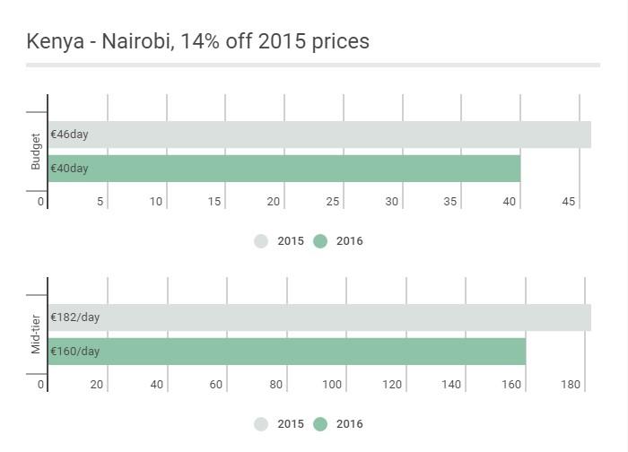 Eur: Kenya - Nairobi