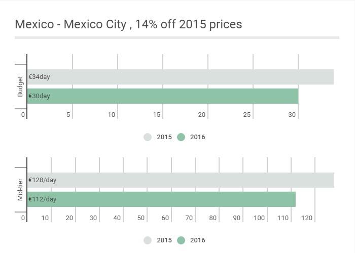 Mexico - Euro