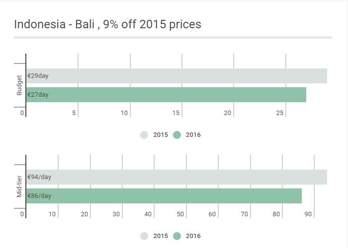 Eur: Indonesia - Bali