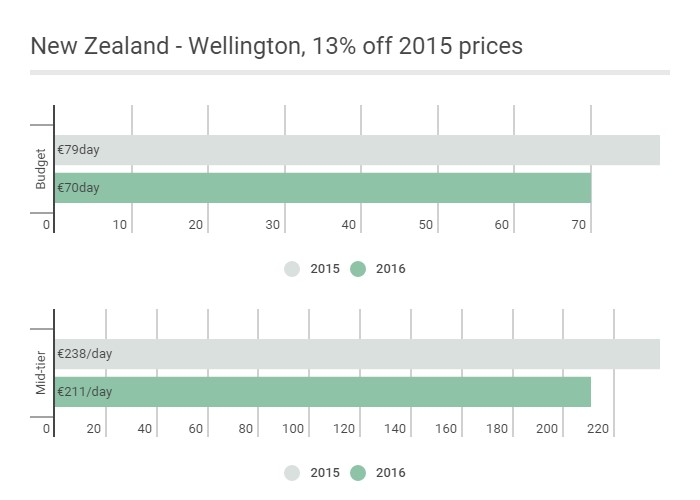 Eur: New Zealand - Wellington