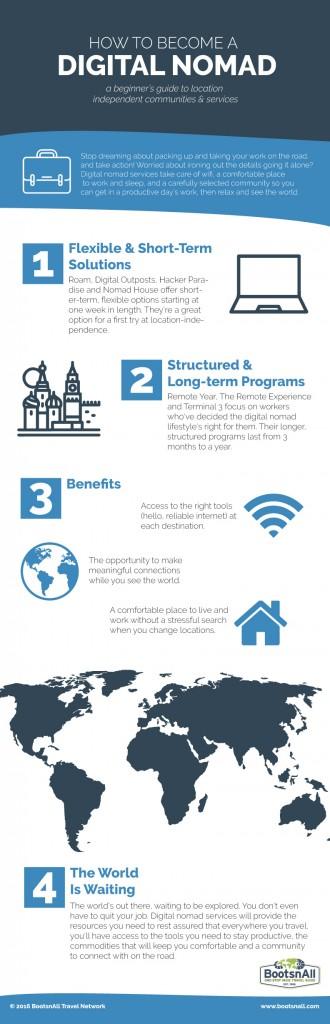 Digital Nomad Infographic